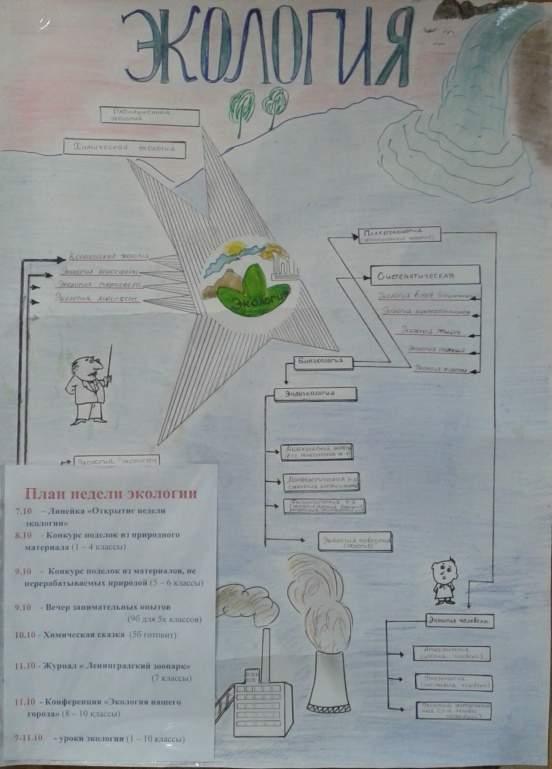 План Недели экологии